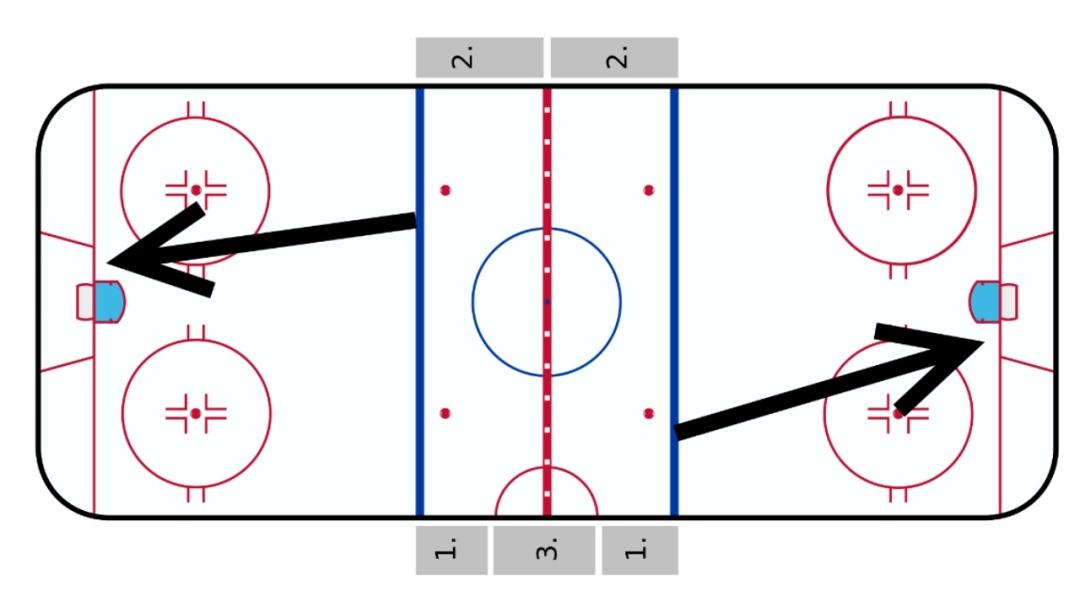 trapezoid on rink